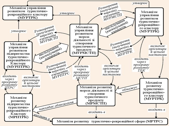 Схема наслідування елементів формованих механізмів