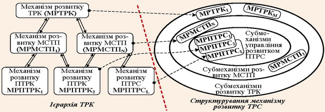 Фрактальна природа формованих механізмів