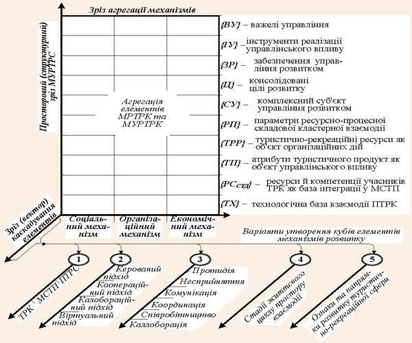 Агреговане представлення розподілу елементів механізмів розвитку та управління розвитком ТРС