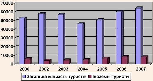 Динаміка зростання обсягу туристів, які перебували у Чернівецькій області (2000-2007 рр.)