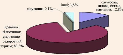 Розподіл іноземних туристів у Чернівецькій області за метою відвідування (станом на 2007 р.)