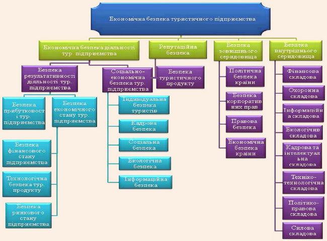 Класифікація функціональних складових економічної безпеки підприємства