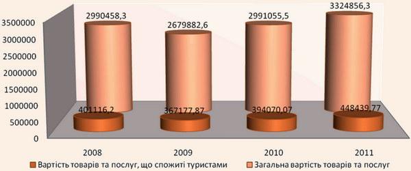 Динаміка обсягів спожитих товарів та послуг в м.Чернівці за 2008-2011 рр.