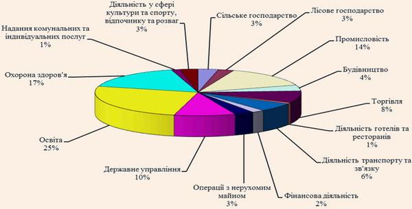 Зайнятість населення за видами економічної діяльності в Чернівецькій області