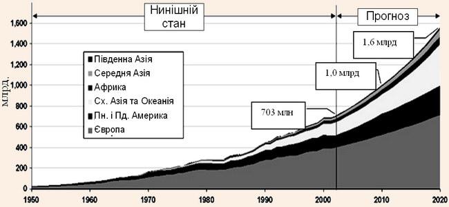 Міжнародні туристичні рейси 1950-2020 рр.