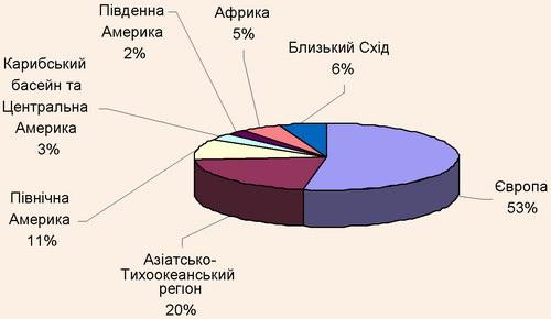 Структура міжнародних туристичних потоків за регіонами у 2008 р.