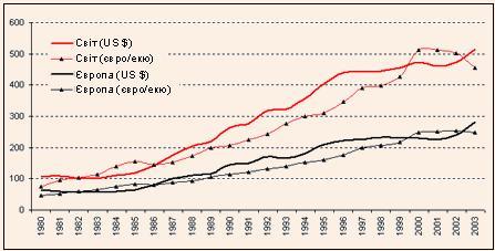Грошові надходження з міжнародного туризму у світі та Європі в 1980–2003 рр.