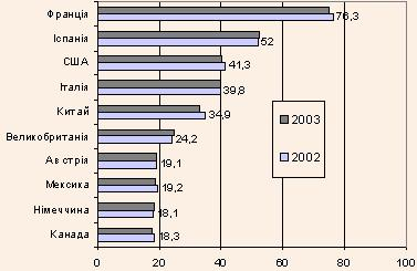 Країни з найвищим показником туристичних маршрутів у 2002 та 2003 рр.