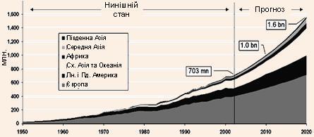 Міжнародні туристичні рейси, 1950–2020 рр.