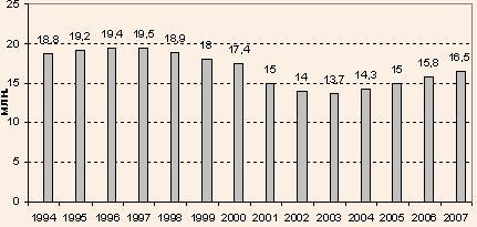 Туристичні рейси в Польщу в 1994–2004 рр. та прогноз на 2007 р.