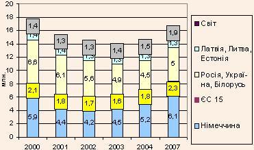 Туристичні поїздки в Польщу за основними групами країн (в млн.) у 2000–2004 рр. та прогноз на 2007 р.