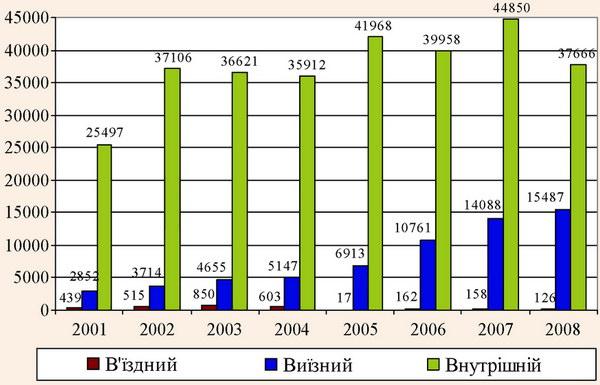 Динаміка розвитку видів туризму в Луганській області з 2001 по 2008 роки