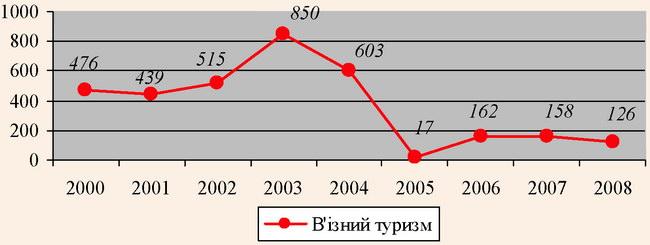 Динаміка кількості в'їзних туристів в Луганській області за 2000-2008 роки