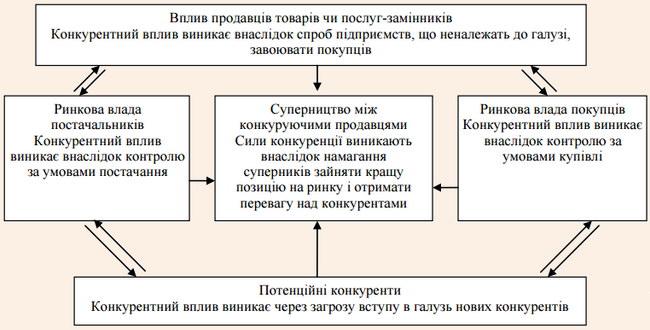 Модель п'яти сил конкуренції М. Портера