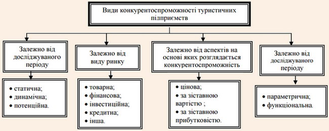 Класифікація видів конкурентоспроможності туристичних підприємств