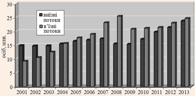 Туристичні потоки України у 2001-2013 рр.