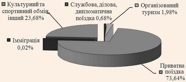 Структура в'їзного туристичного потоку України за мотивацією у 2013 році