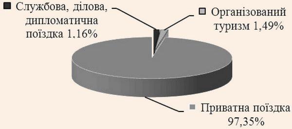 Структура виїзного туристичного потоку України за мотивацією у 2013 році