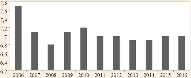 Відсоток зайнятих у туристичній сфері осіб у Німеччині
