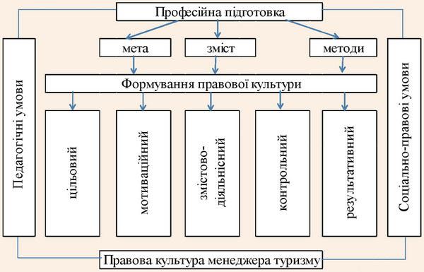Модель формування правової культури менеджер туризму у вузі