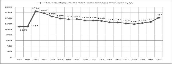 Динаміка кількості підприємств готельного господарства України за 1990-2007 рр.