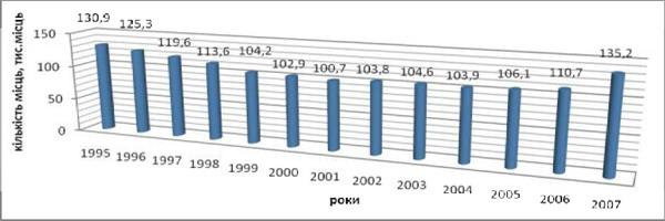 Динаміка місткості підприємств готельного господарства України за 1995-2007 рр.