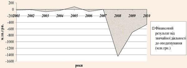 Фінансові результати від звичайної діяльності до оподаткування підприємств готельного господарства України за 2001-2010 рр.