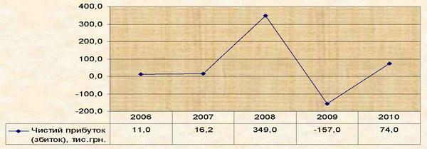 Динаміка чистого прибутку ВАТ «Готель «Україна» (м. Севастополь) за 2006-2010 рр.