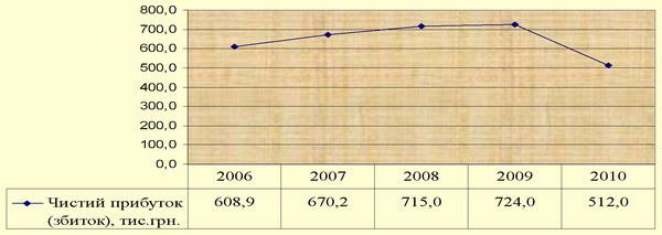 Динаміка чистого прибутку ВАТ «Готельний комплекс «Братислава» (м. Київ ) за 2006-2010 рр.