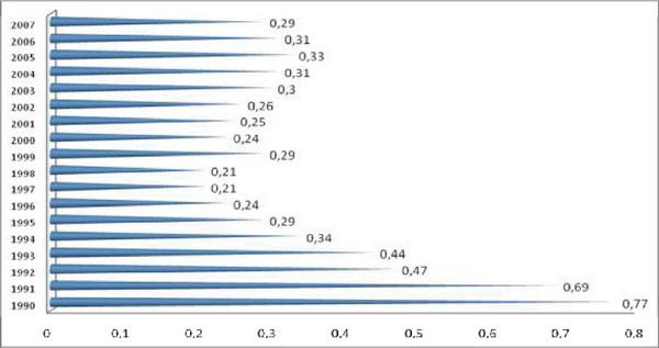 Динаміка середньорічного коефіцієнта використання місткості готелів України за 1990-2007 рр.