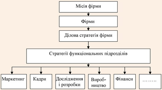 Місце стратегічного маркетингу у процесі стратегічного управління фірмою