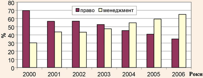 Зміна відносного доходу ВНЗ за напрямами