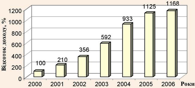 Динаміка зростання відносного доходу ВНЗ