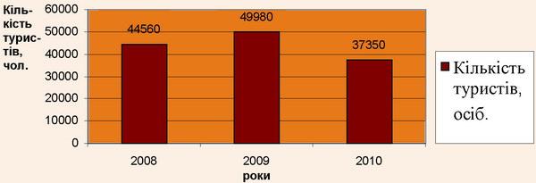 Динаміка кількості туристів за 2008-2010 рр.
