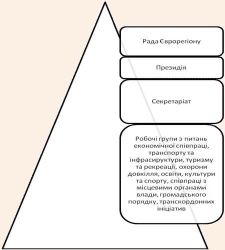 Єдина структура Єврорегіонів в Україні
