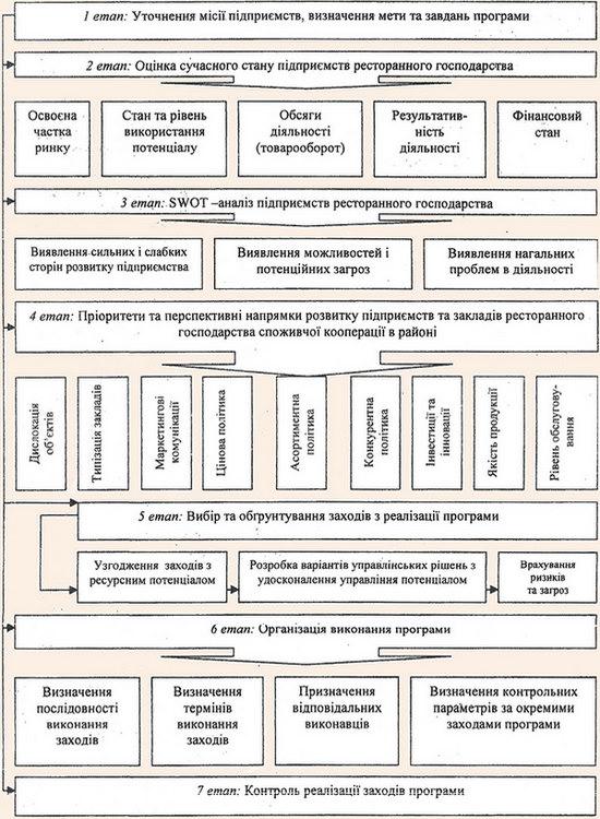 Порядок розробки Програми розвитку діяльності ресторанного господарства споживчої кооперації в районі