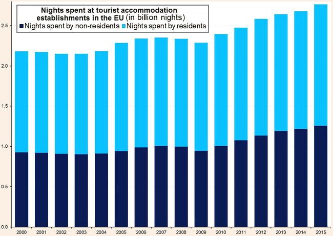 у 2015 році в готелях Європи перебувало рекордне число гостей