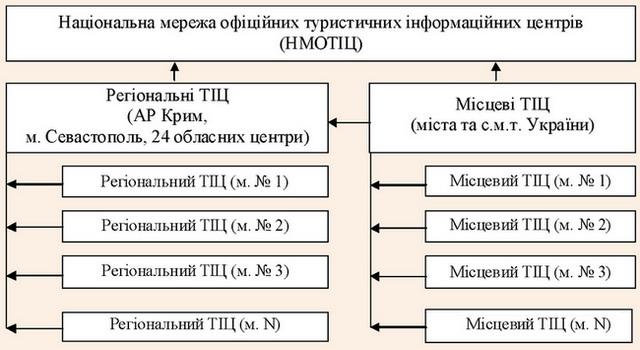 Національна система інформаційного забезпечення туристичної діяльності в Україні
