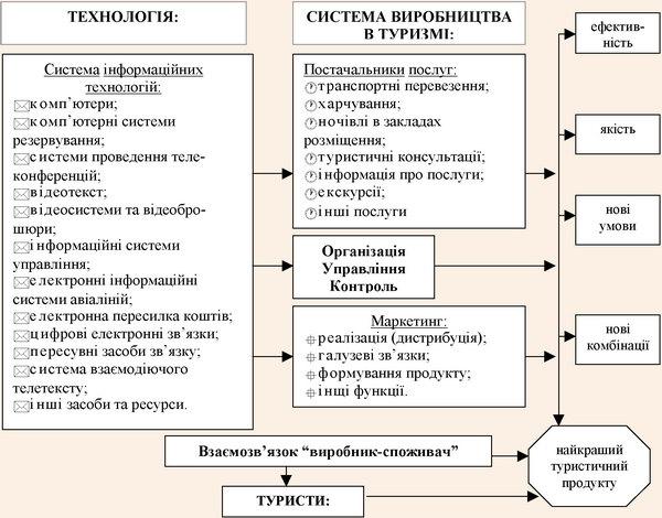 Взаємозв'язок систем інформаційних технологій та виробництва в туризмі