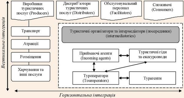 Туристична секторальна модель інтеграції