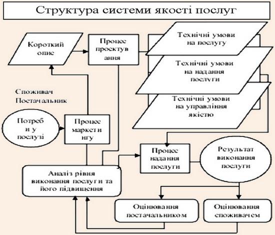 Структура системи якості послуг