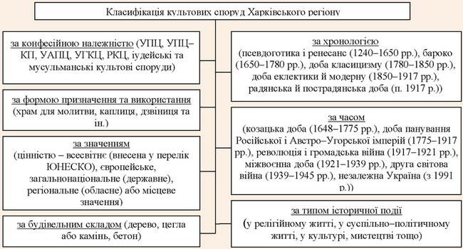 Класифікація культових споруд Харківського регіону