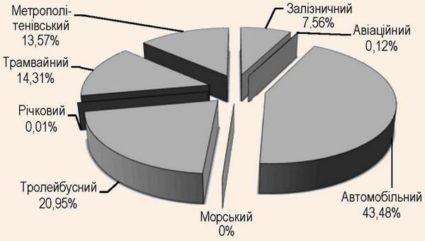 Розподіл окремих видів транспорту у загальному відправленні (перевезенні) пасажирів у 2015 р.