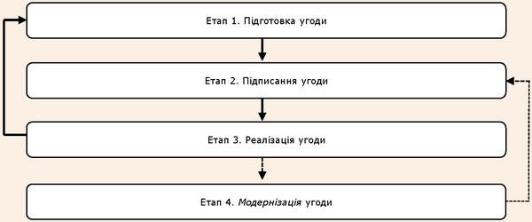 Коротка схема життєвого циклу міжнародних угод