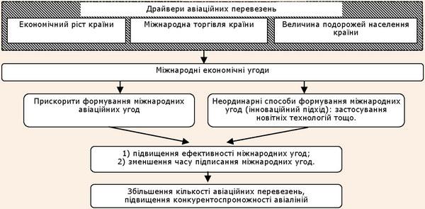 Процес удосконалення процедури міжнародних угод