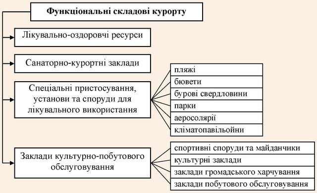 Функціональна структура курорту