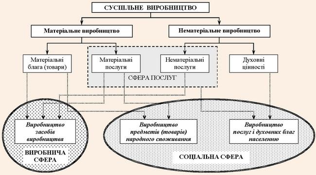 Структура суспільного виробництва