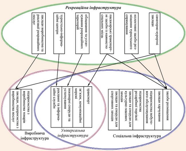 Віднесення складових інфраструктури рекреаційної сфери до груп основних видів інфраструктури життєдіяльності суспільства