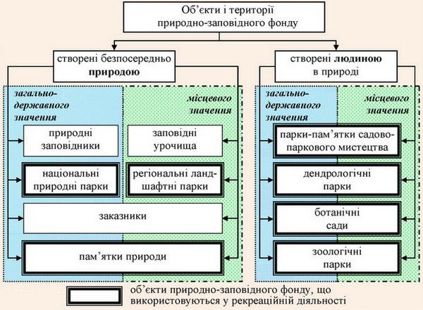 Використання об'єктів природно-заповідного фонду в рекреаційних цілях