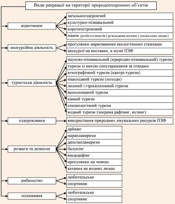 Види рекреаційної діяльності у межах територій та об'єктів природно-заповідного фонду